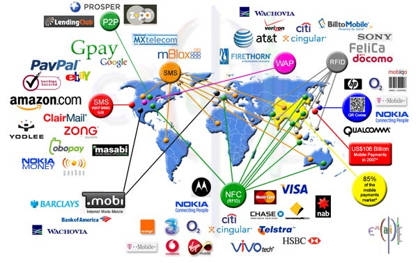 The WorldWide Investment in Mobile Payment Technologies