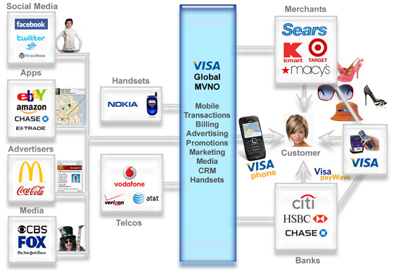 The mobile Phone as credit card value chain