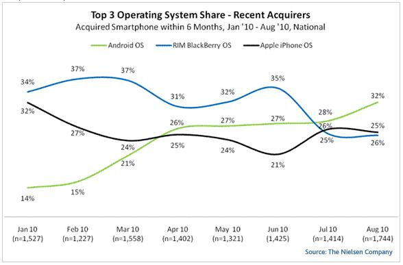Nielsen: US Smartphone Acquirers 2010