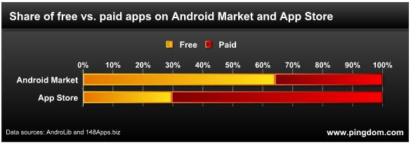 Royal Pingdom: iOS vs Android Free vs Paid Mobile Apps