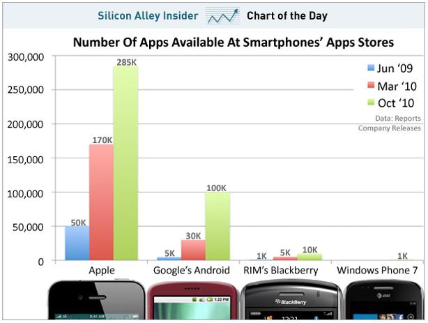 SAI Chart of the Day App Stores by Number of Apps October 2010