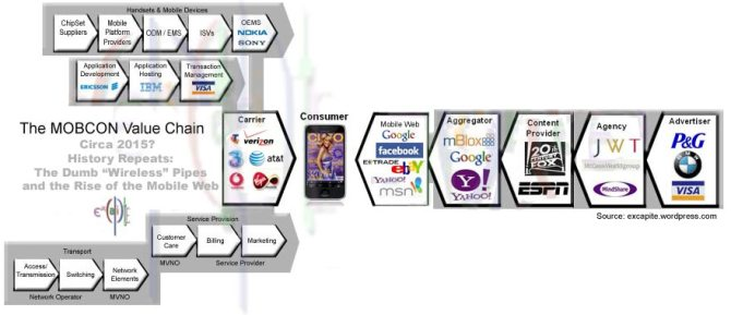 The MobCon Value Chain Circa 2015 - The Rise of the Mobile Web