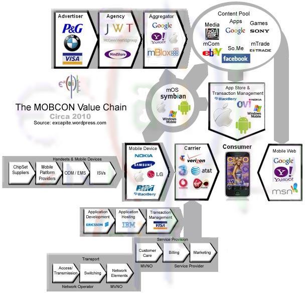The MobCon Value Chain Circa 2010