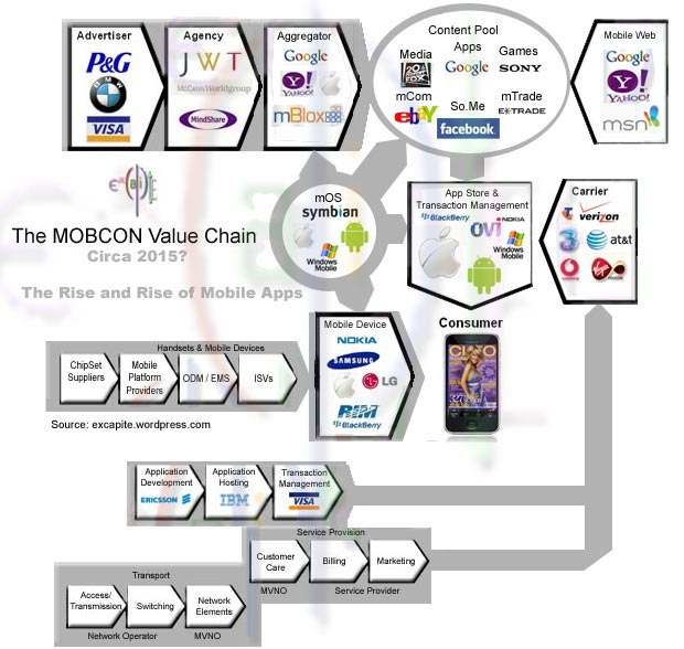 The MobCon Value Chain Circa 2015 - The Rise of the App Store