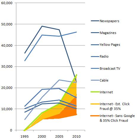 Just how big is the click fraud factor in the growth of the web economy?